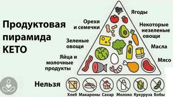 Кетогенная диета, основы